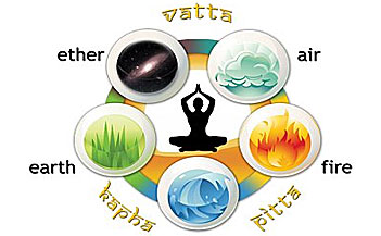 At the core of Ayurvedic philosophy is the concept of the three doshas, the vital energies that make up our physical constitution and are evident all around us. In this...